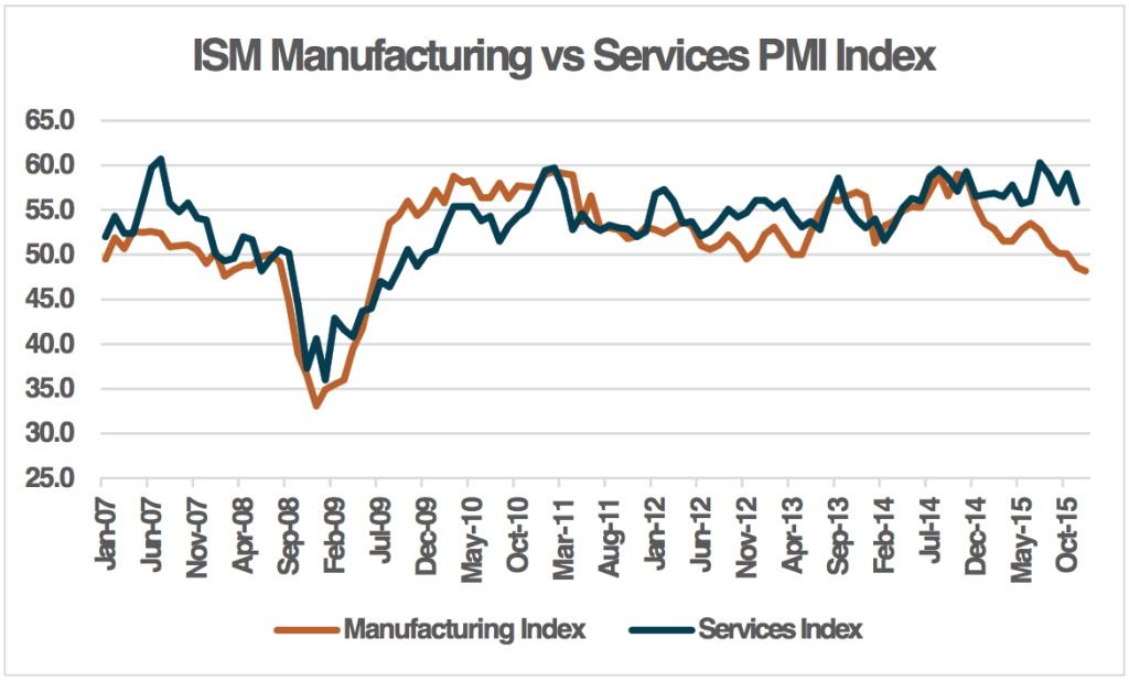 ISM Manufacturing vs. Services PMI Index