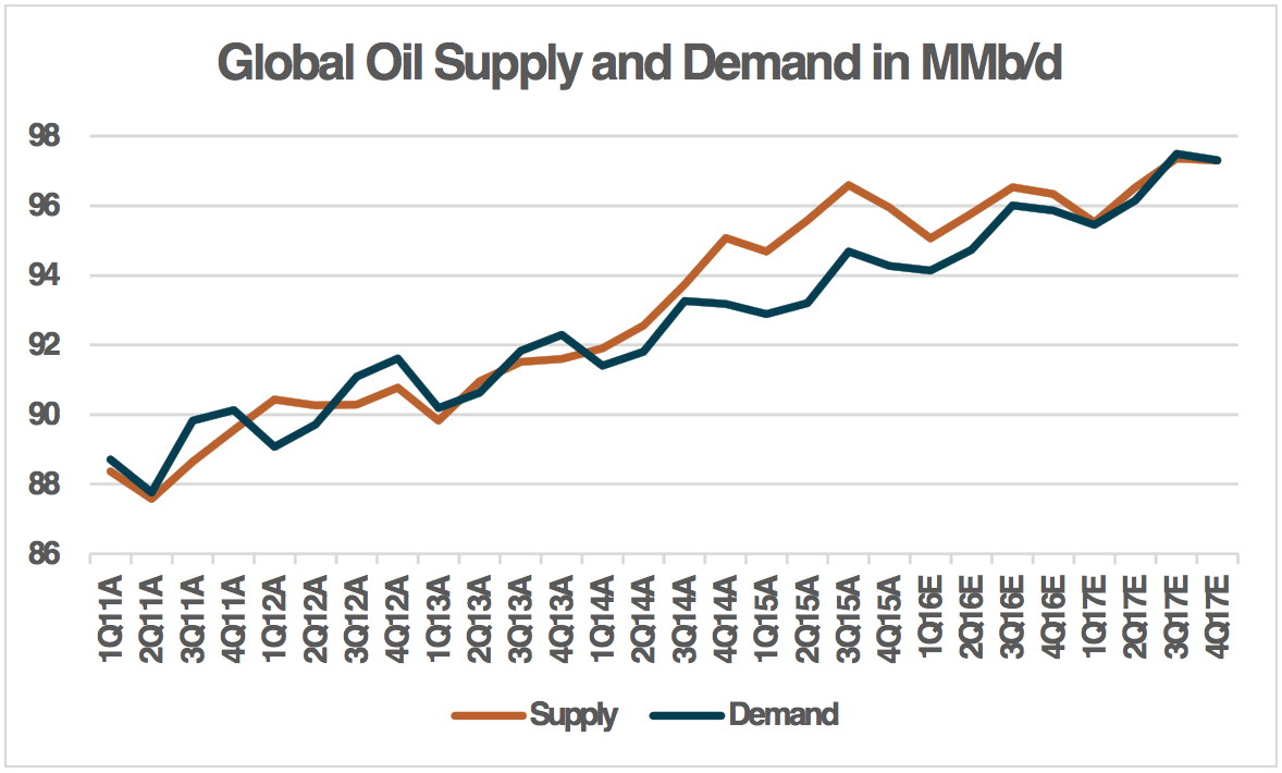 Global Oil Supply and Demand in MMb/d